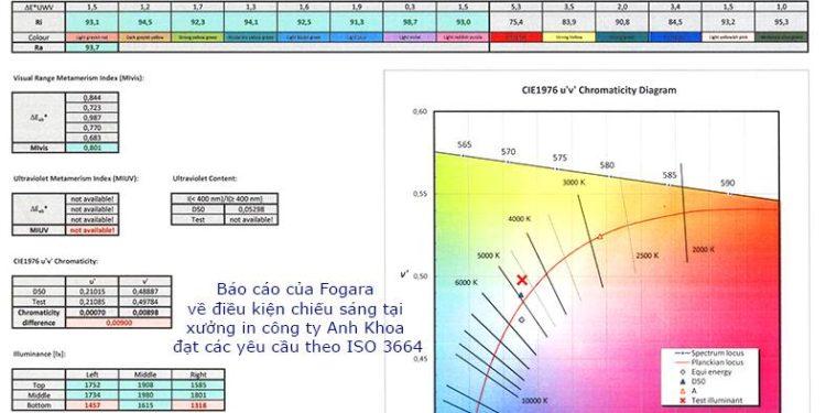 NHỮNG NGỘ NHẬN VỀ ISO 12647