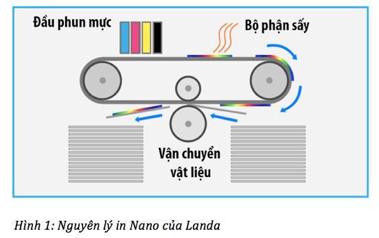 NANOGRAPHIC – CÔNG NGHỆ IN NANO CỦA LANDA (PHẦN 1)