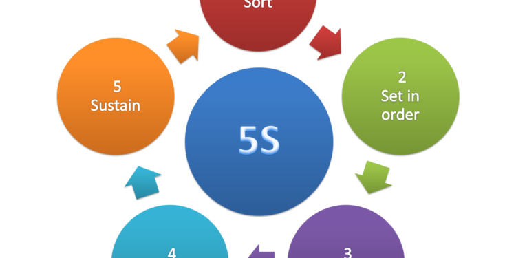 What is 5S?